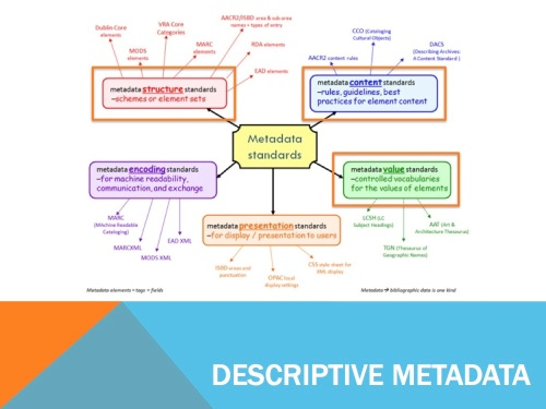 Descriptive metadata incorporates three types of standards: structure, content and value.